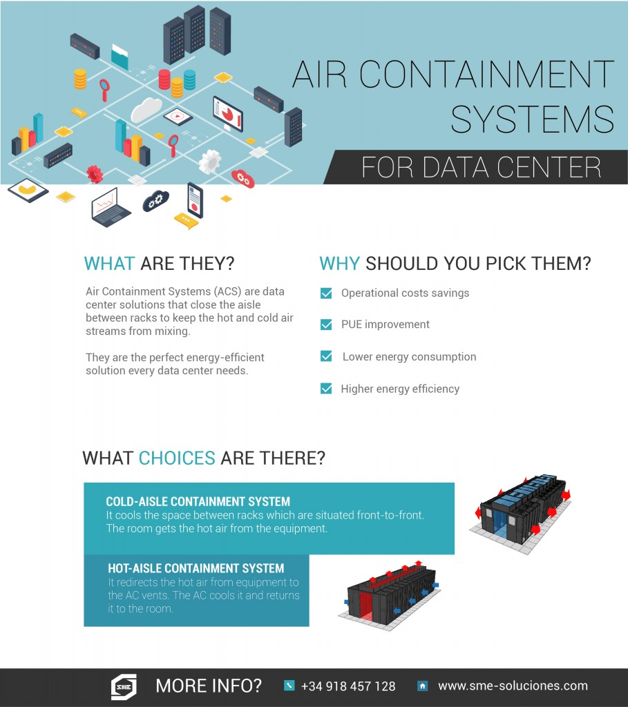 Advantages of Air Containment Systems for data center