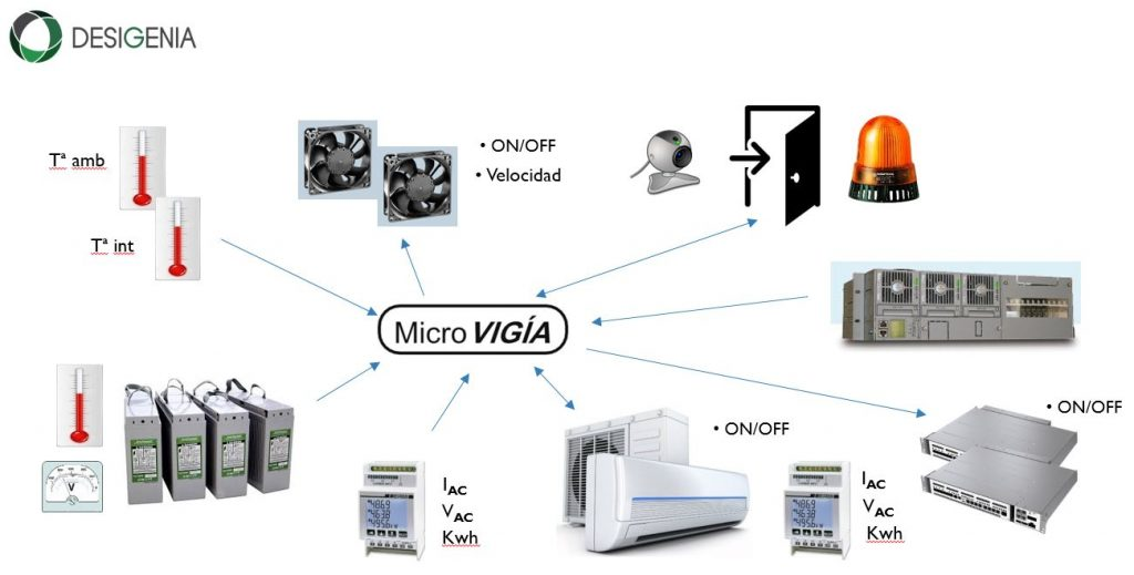 esquema microvigia